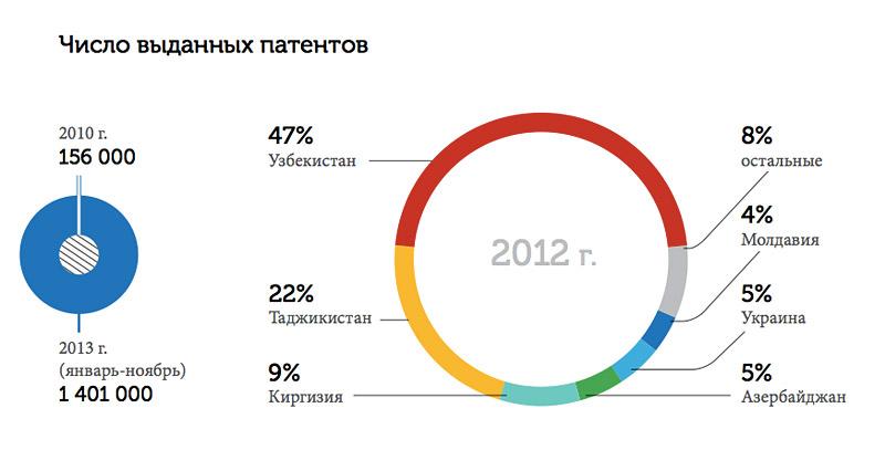 Число выданных патентов (инфографика)
