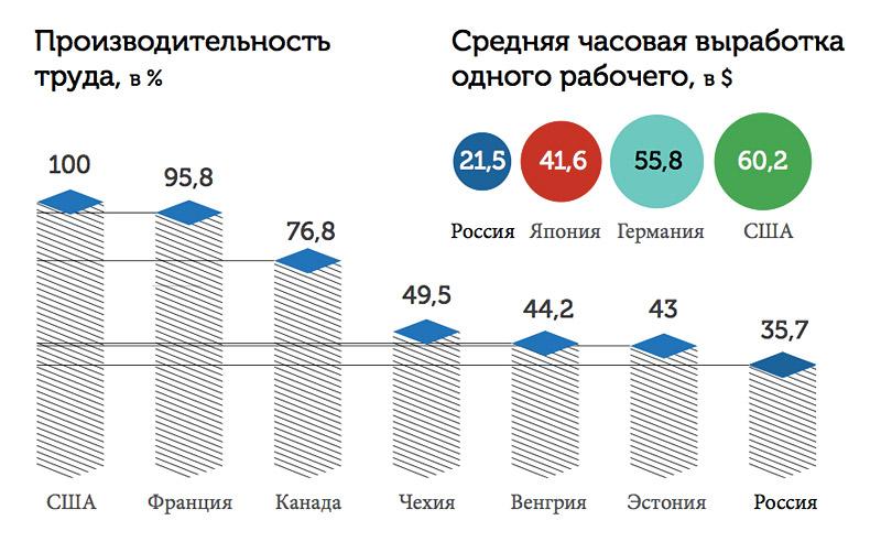 производительность труда мигрантов (инфографика)
